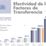 Factor de transferencia uso veterinario